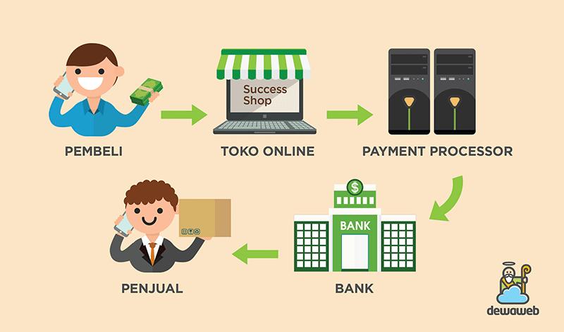 Cara Kerja Payment Gateway Dan Keunggulannya Untuk Menunjang Pertumbuhan Bisnis Anda Xendit